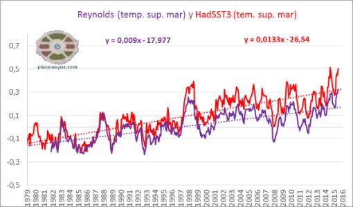 comparacion-temperatura-reynolds-hadsst3