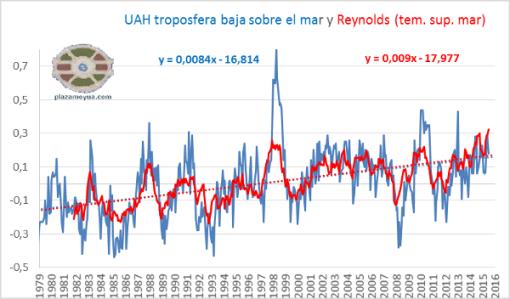 comparacion-temperatura-uah-reynolds