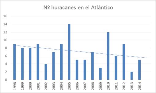 huracanaes-en-el-atlantico-anhos
