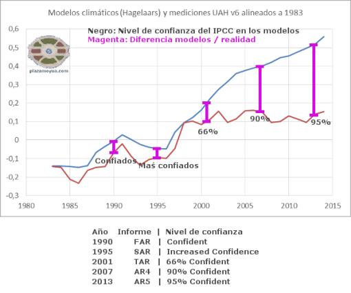 ipcc-confianza-y-modelos