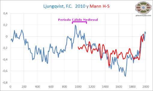 ljungqvist-y-mann-temperatura-hemifserio-norte