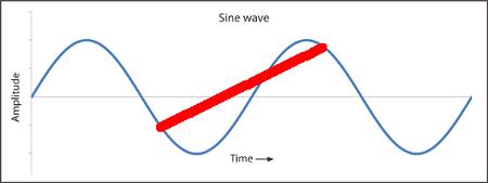 ciclos-y-mediciones