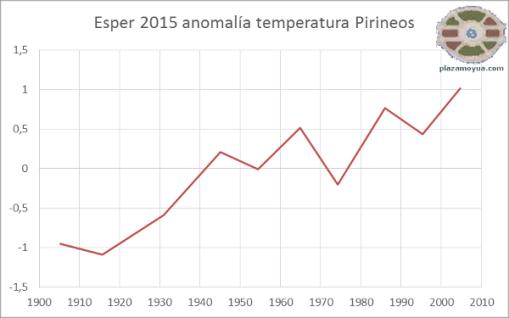 esper-2015-anom-temp-100-a
