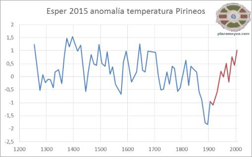 esper-2015-anom-temp-750-a-contexto