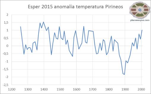 esper-2015-anom-temp-750-a