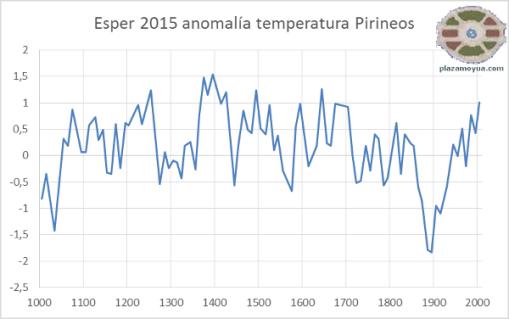 esper-2015-anom-temperatura