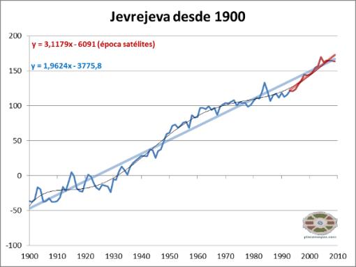 jevrejeva-1900-2010-y-satelites