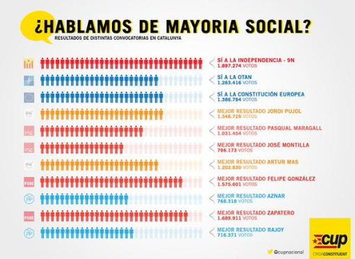 mayoria-social-burifarrendum-cup-1