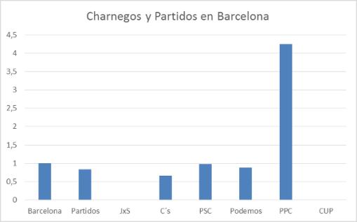 charnegos-y-partidos-en-barcelona-grafico