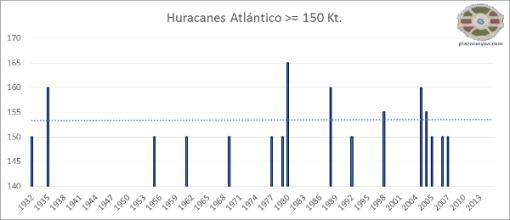 huracanes-mas-fuertes.atlantico