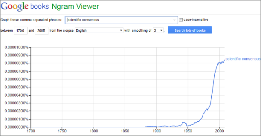 scientific-consensus-ngram