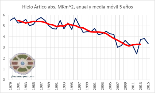 septiembre-2015-hielo-artico-abs-desde-1979-ymm5a