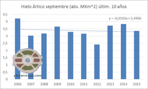 septiembre-2015-hielo-artico-abs-ultimos-10-anhos