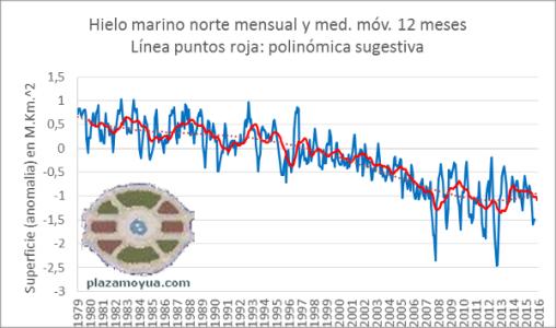 septiembre-2015-hielo-artico-anom-mensual-desde-1979