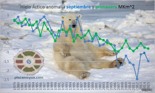 septiembre-2015-hielo-artico-primavera-y-septiembre-con oso