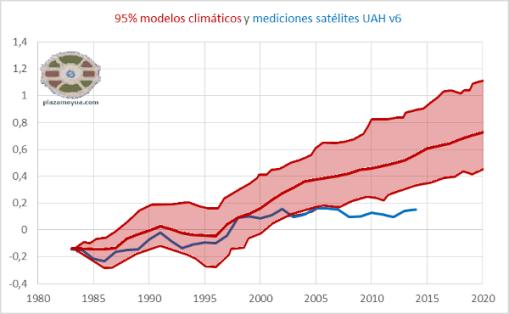 95-por-ciento-modelos-climaticos-y-realidad