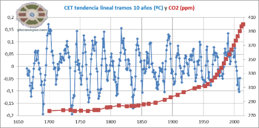 cet-tendencia-lineal-10-anhos-y-co2