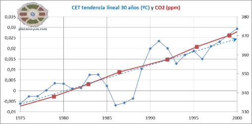 cet-tendencia-lineal-30-anhos-y-co2-1975-2000