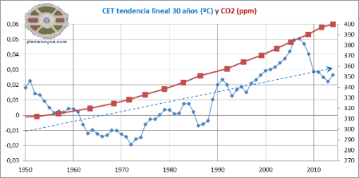 cet-tendencia-lineal-30-anhos-y-co2-desde-1950