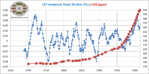 cet-tendencia-lineal-30-anhos-y-co2