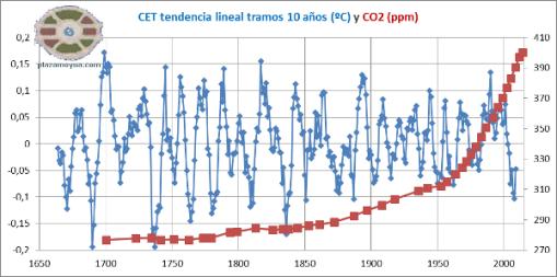 cet-tendencia-lineal-tramos-10-anhos-y-co2
