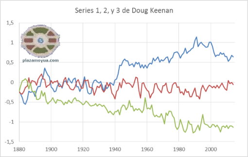 doug-keenan-series-123