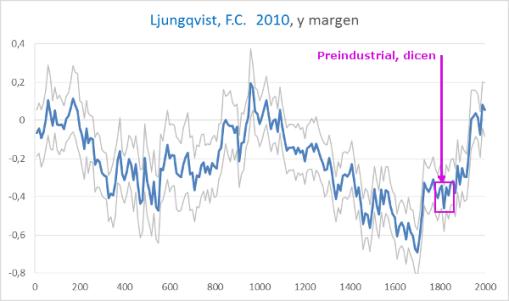 ljungqvist-y-preindustrial-2