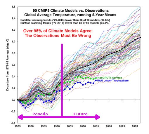 modelos-climaticos-pasado-futuro.png