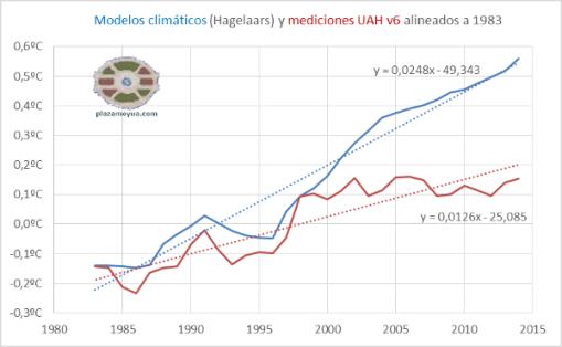 modelos-climaticos-y-realidad-con-tendencia