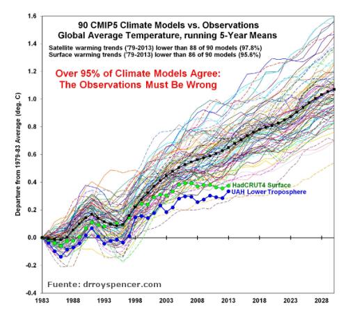 spencer-modelos-climaticos-realidad