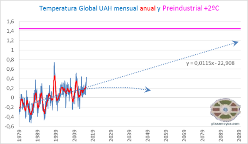temperatura-global-uah-octubre-2015-y-preindustrial2c
