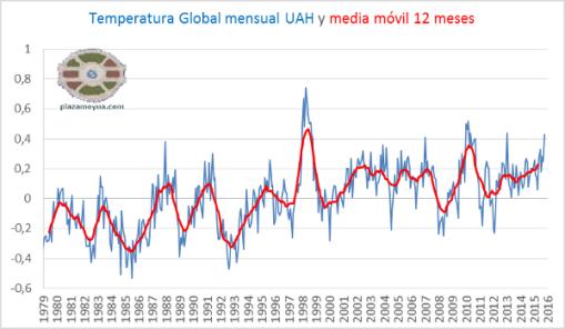 temperatura-global-uah-octubre-2015