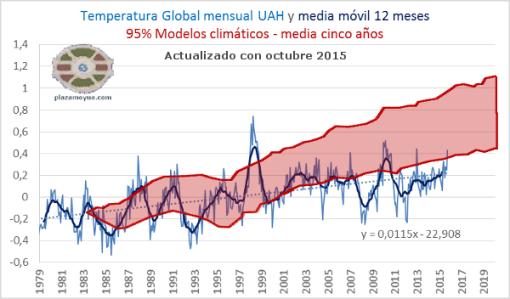 UAH-temperatura-global-con-modelos-octubre-2015