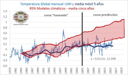 UAH-temperatura-global-mm5a-con-modelos-octubre-2015-y-tuneo