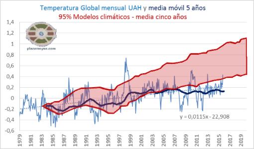 UAH-temperatura-global-mm5a-con-modelos-octubre-2015