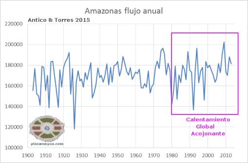 amazonas-flujo-anual