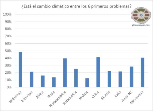 encuesta-cambio-climatico-onu-grandes-zonas-porcentaje
