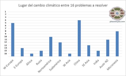 encuesta-cambio-climatico-onu-grandes-zonas