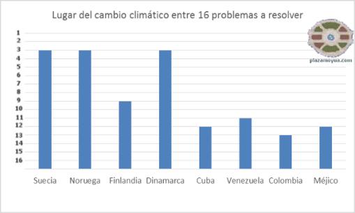encuesta-cambio-climatico-onu-paises-ejemplo