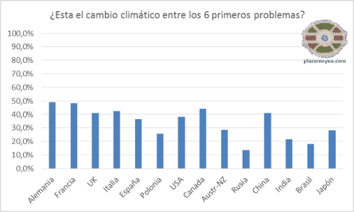 encuesta-cambio-climatico-onu-paises-interesantes-porcentaje