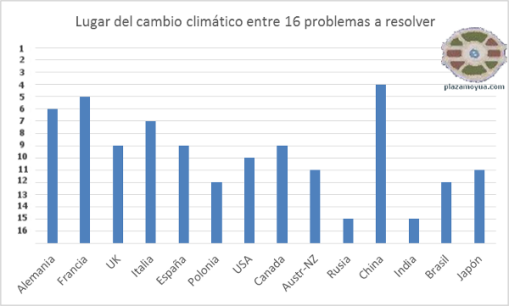 encuesta-cambio-climatico-onu-paises-interesantes