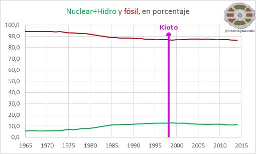 energia-nuclear-e-hidro-comparada-con-fosil