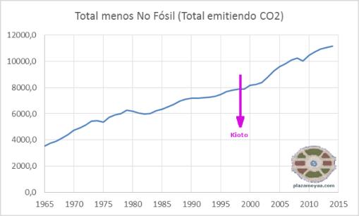 energia-total-menos-no-fosil