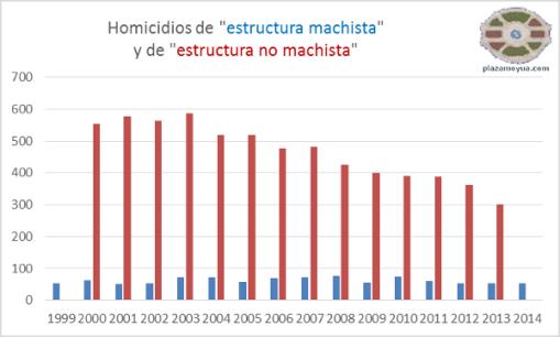 estructura-machista-y-no-machista