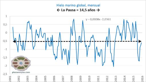 hielo-marino-global-la-pausa-ampli