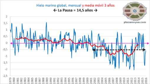 hielo-marino-global-la-pausa
