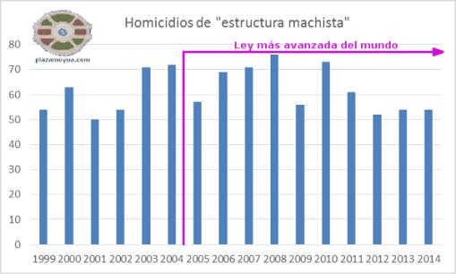 homicidios-estructura-machista