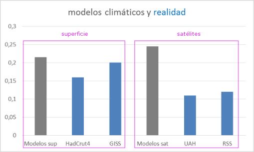 modelos-climaticos-y-realidad-supericie-satelites