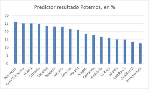 potemos-predictor