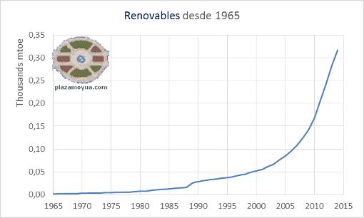 renovables-desde-1965.png